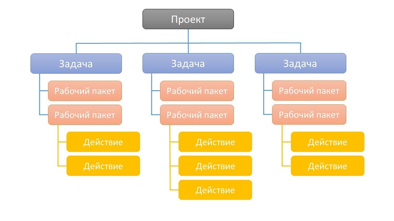 График проекта